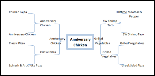 Anniversary Chicken Graph