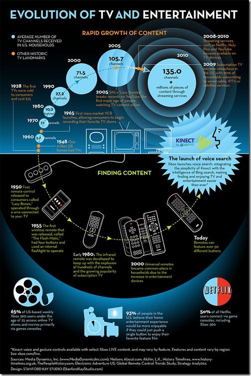 INFOGRAPHIC- TV Evolution