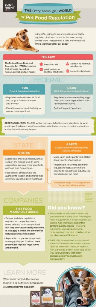 Pet Food Safety
