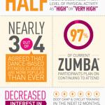 Dance Fitness Trends 2014
